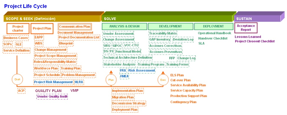 El Test Basis Y La Documentaci 243 N De Un Proyecto De It Qa