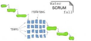 Waterscrumfall: the new hype in softwaredevelopment?