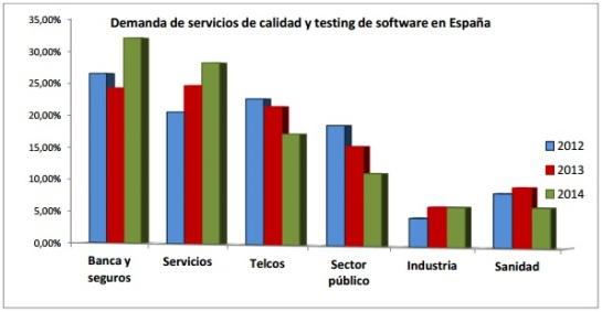 demanda-servicios-calidad-testing