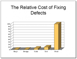 relative-cost