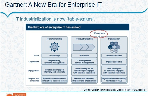 Five IT Imperatives in the DigitalEra