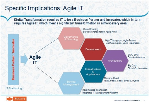 Specific-Implications-Agile-IT