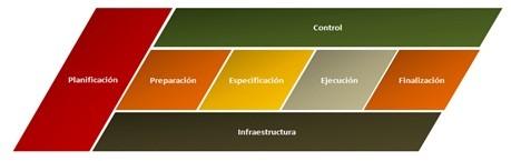 La planificación de pruebas y los incómodos imprevistos_paloma rodriguezII